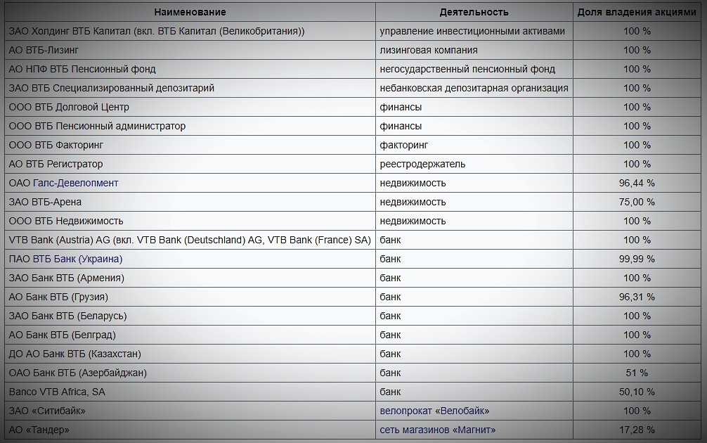 pochemu-akcii-vtb-takie-deshewie-infozet