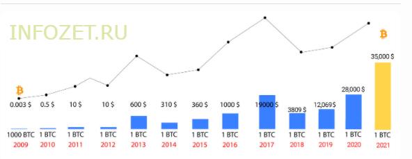 bitkoin-kurs-k-dollaru-grafik-za-vse-vremya