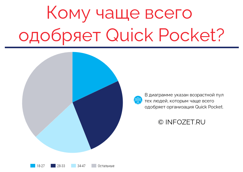 Статистика одобрений в Квик Покет